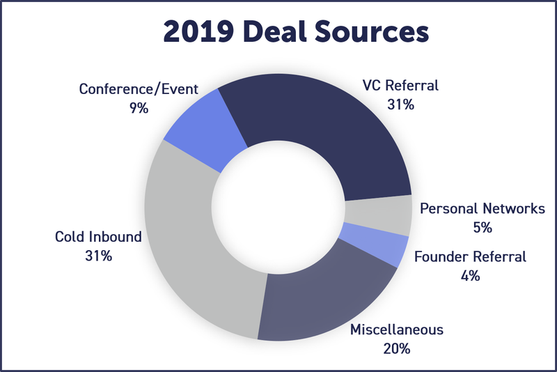 2019 Deal Sources.png