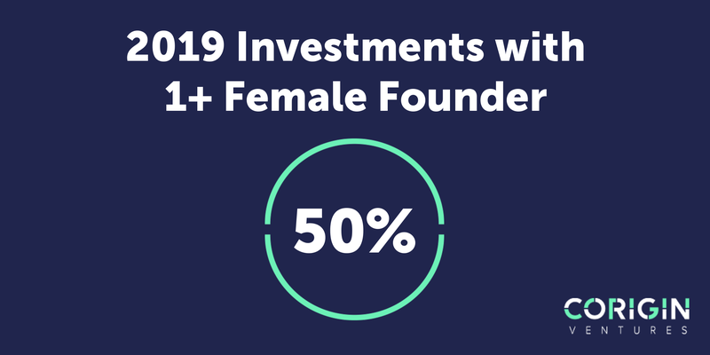 50% Female Founders.png