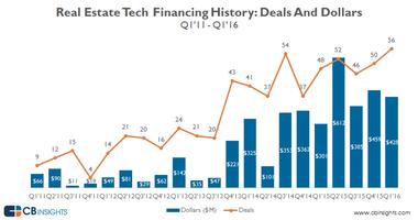 RE-Tech-Funding.png